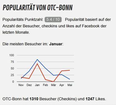 otc_popularity